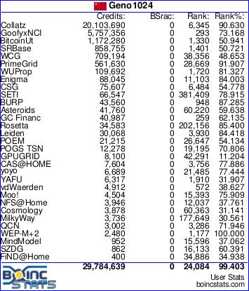 我的 BOINCstats
