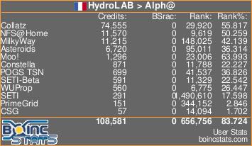 HydroLabAlpha   -   STATS   -   FULL Sig