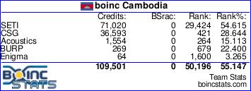 Team boinc Cambodia