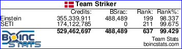 Team Striker BOINC stats