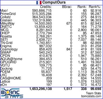 BOINC complete stats