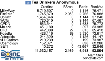 Boinc stats for Tea Drinkers Anonymous