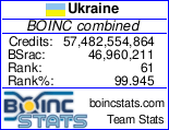 Статистика нашей команды в BOINC проектах