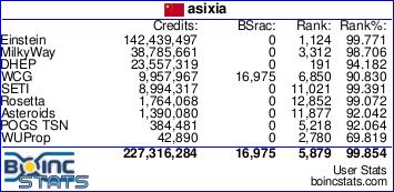asixia的boinc状态统计