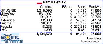 BOINC stats