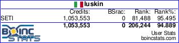 luskin BOINC Prjs Stats