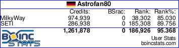 BOINC Statistik