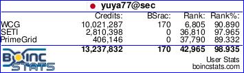 BOINCstats/BAM! | BOINC combined - User stats - yuya77@sec