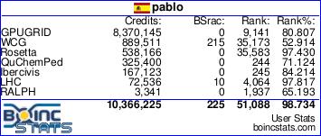 Estadísticas personales en Boinc